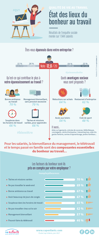 Cap Enfants Infographie RH