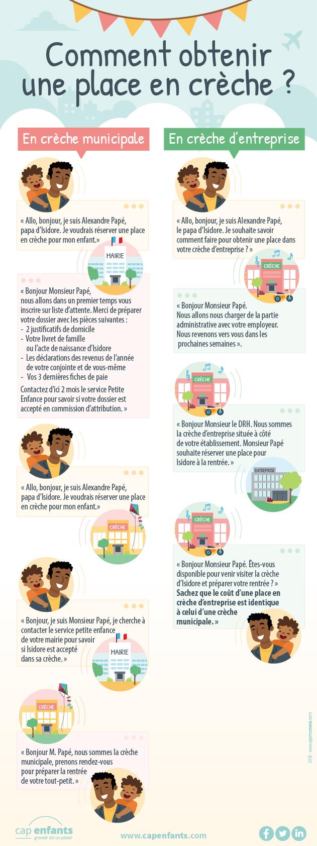 Cap Enfants Creche Infographie Cout d'une place en crèche