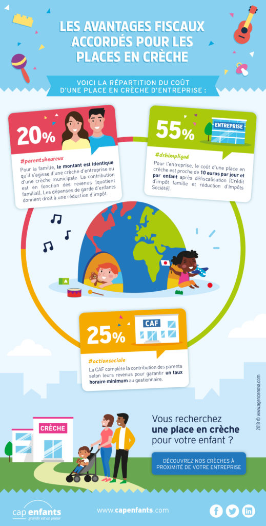 Infographie Cap Enfants cout place en creche entreprise